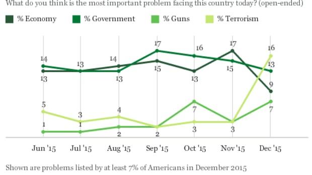 Dec. 14 Gallup Poll