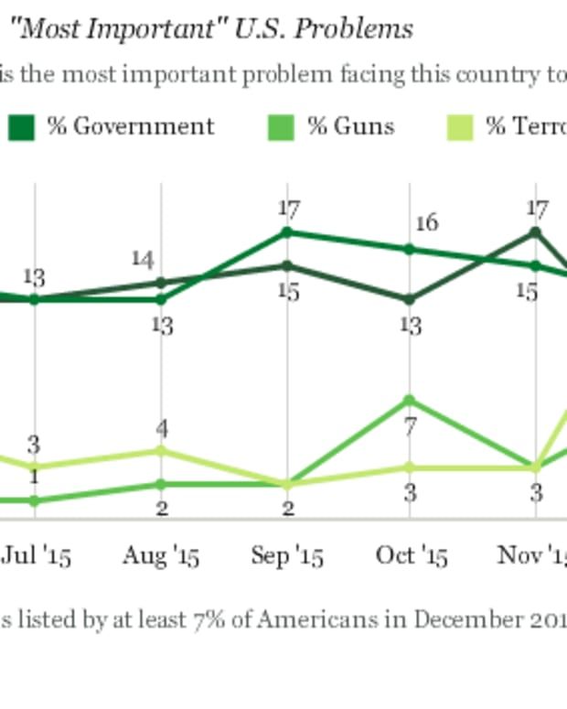 Dec. 14 Gallup Poll