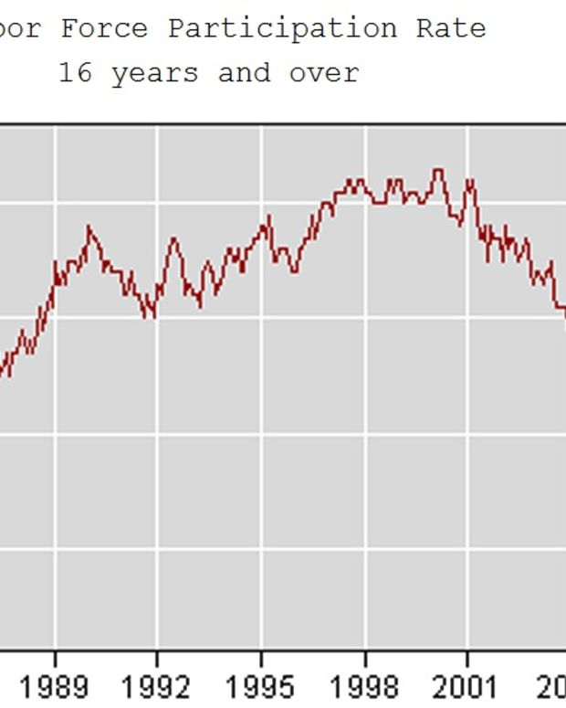 Labor Force Participation Rate From 1980-2010