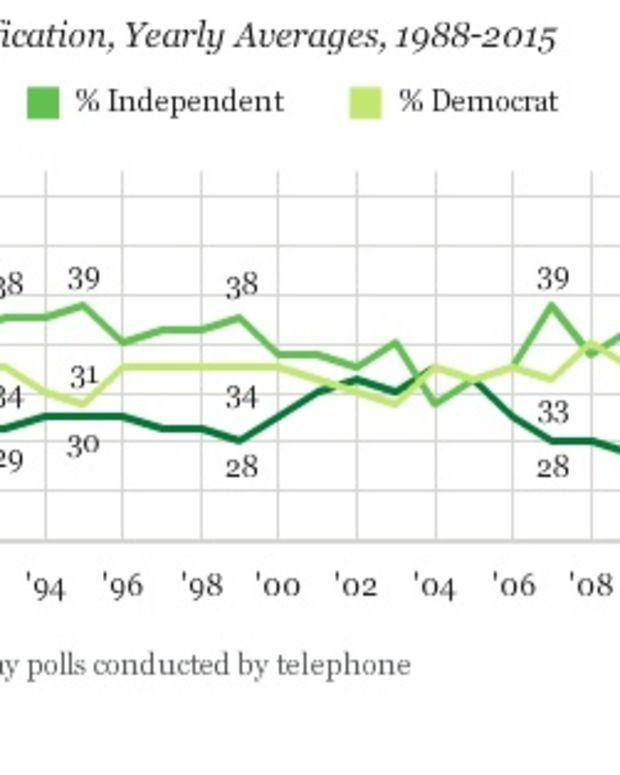 Gallup Polls Illustrating Political Party Identification Decreasing